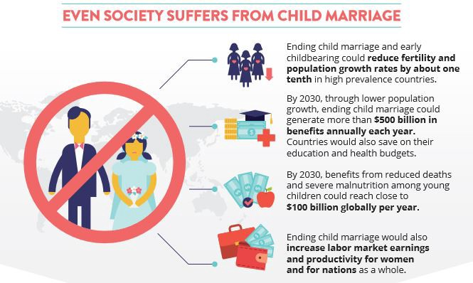 child marriage2